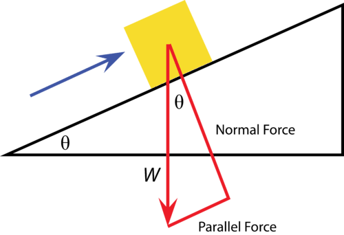 Box on an inclined plane