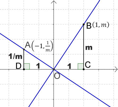 Slope of Parallel and Perpendicular Lines