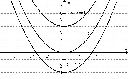 Vertical and Horizontal Transformations