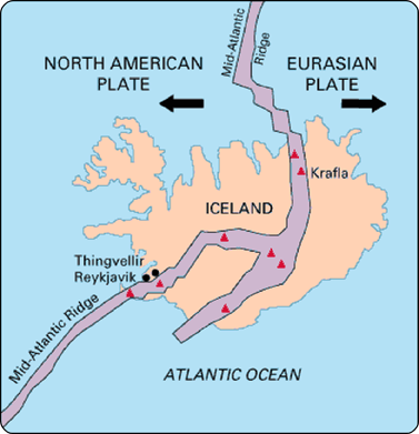 Iceland is the one location where the Mid-Atlantic Ridge is located on land