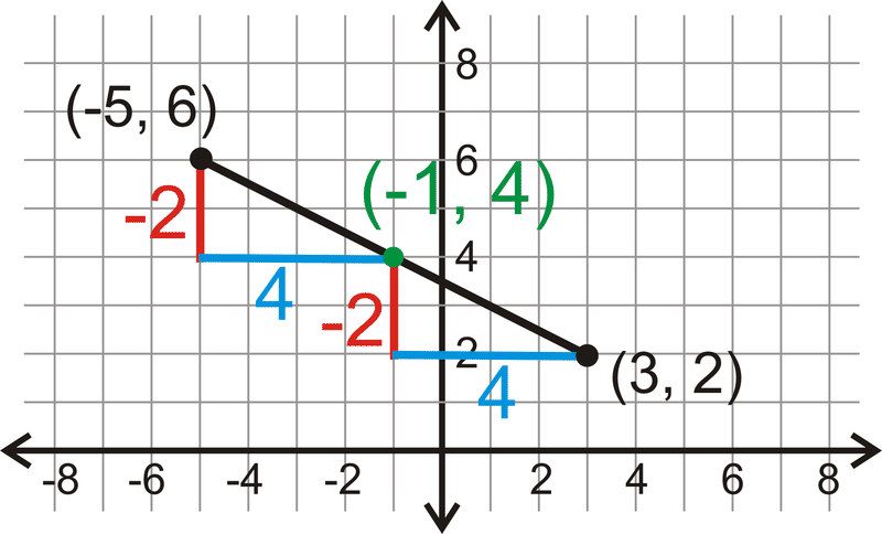 Midpoints And Segment Bisectors Read Geometry Ck 12 Foundation