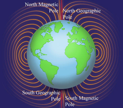 Earth has two north poles, geographic north and magnetic north