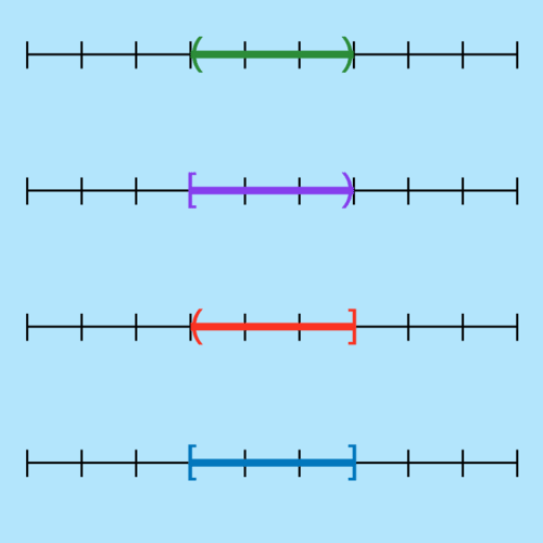 Intervals and Interval Notation