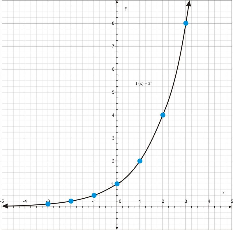 Graphs of Exponential Functions – Parent Function Worksheet