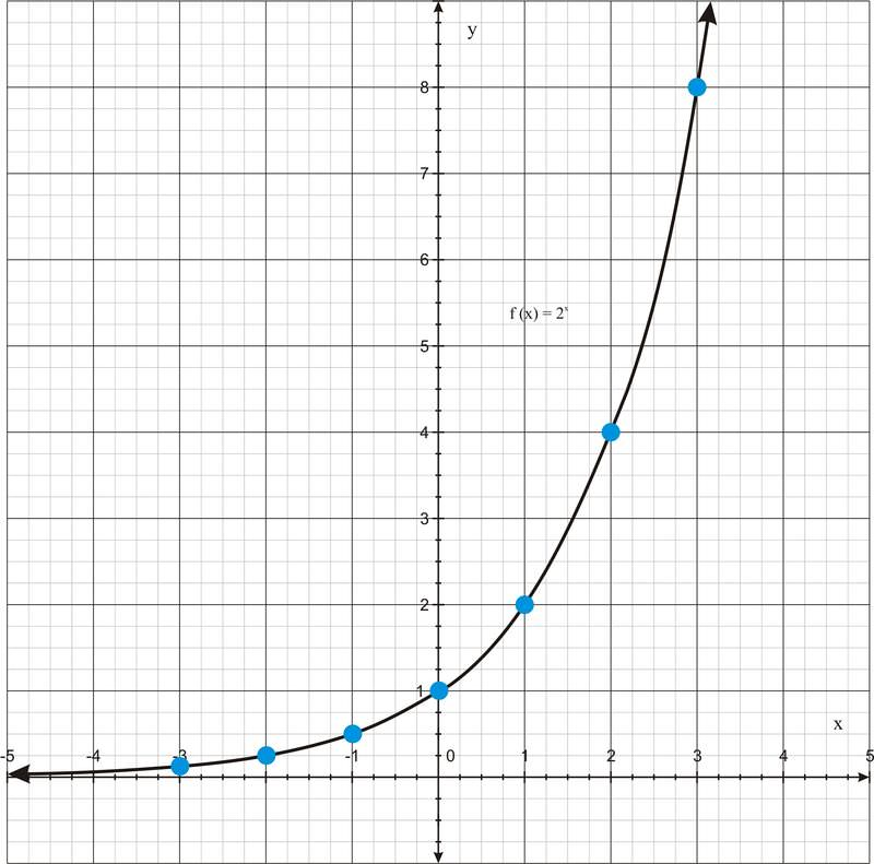 graphs of exponential functions ( read ) | algebra | ck-12 foundation