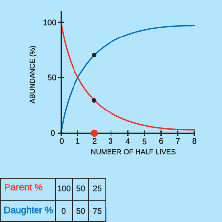 Radioactive Decay as a Measure of Age