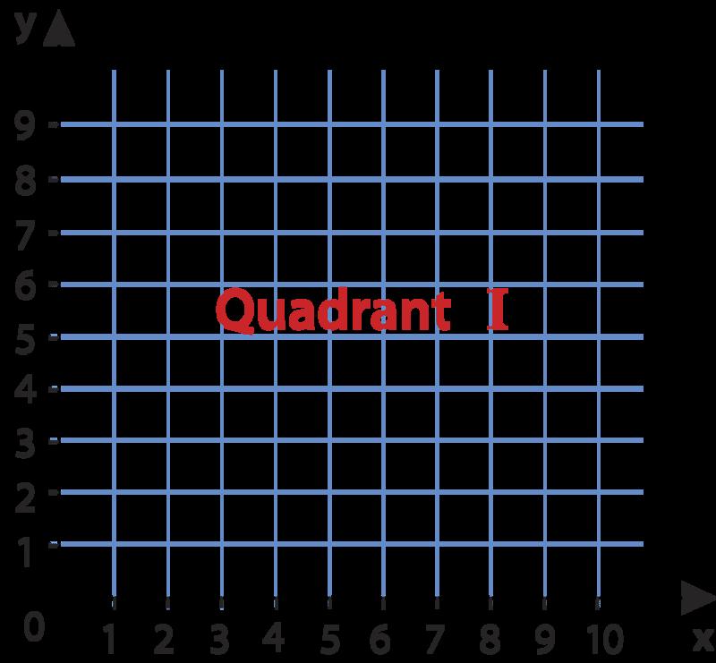 coordinate grid quadrant 1 - 800×741