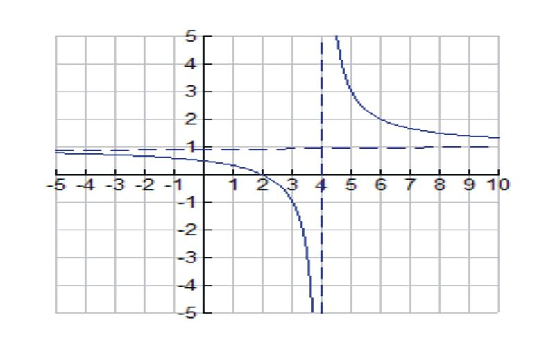 Analyzing the Graph of a Function
