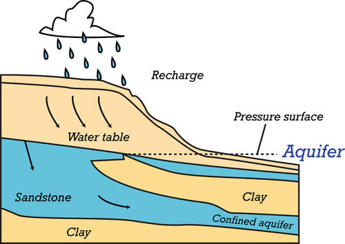 Diagram of an aquifer