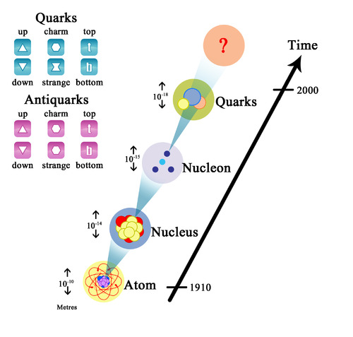 Diagram illustrating quarks
