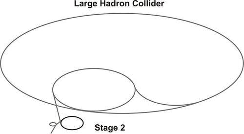 LHC Stage 3