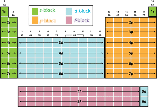 s, p, d, f blocks in the periodic table
