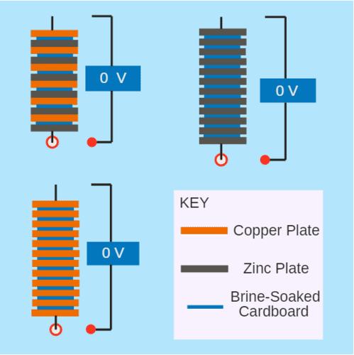 Voltaic Piles
