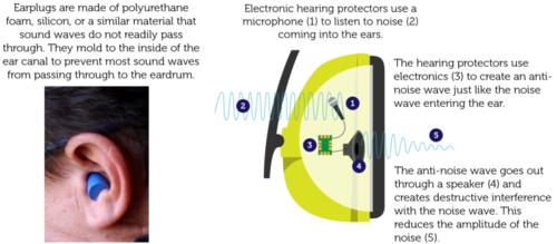 Hearing protectors help protect hearing