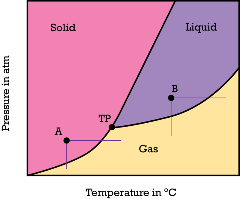 Phase Diagrams Ck 12 Foundation
