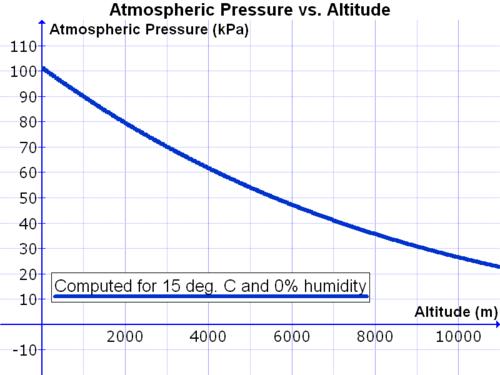 Increasing altitudes cause atmospheric pressure to be lower