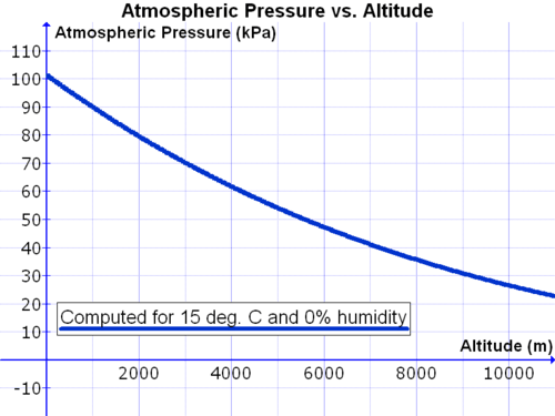 Increasing altitudes cause atmospheric pressure to be lower