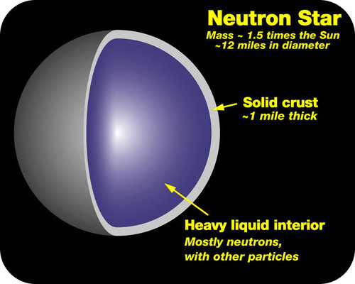 Cross section of a neutron star