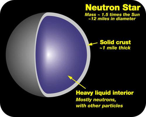 Cross section of a neutron star