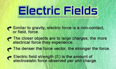 High School Physics - Electric Fields