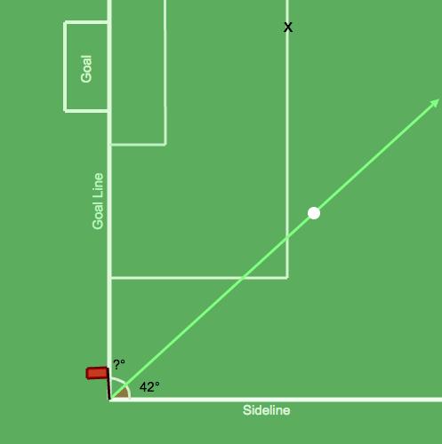 Complementary Angles: Corner Kick