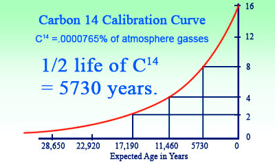 Carbon Dating Discussion Questions
