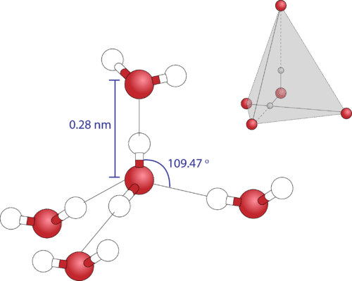 The geometry around each oxygen atom in water is tetrahedral because it has two covalent and two hydrogen bonds
