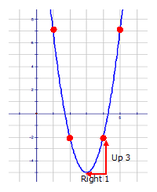 Transformational Form of y = x²