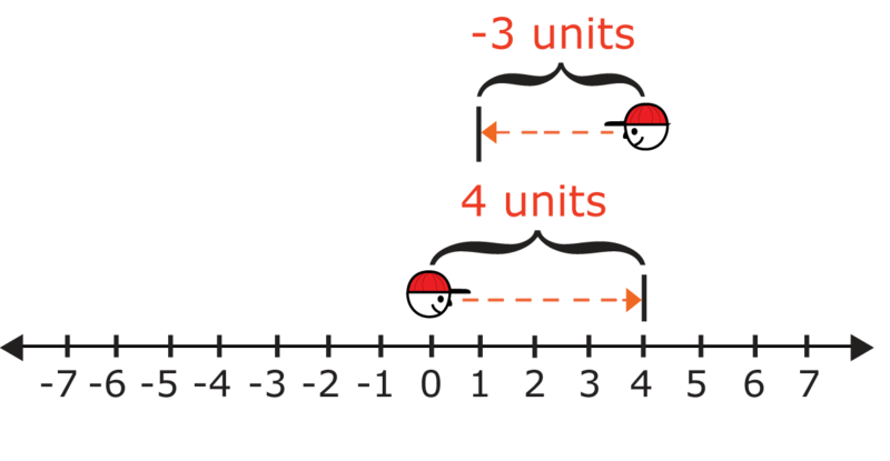 Differences of Integers Using a Number Line