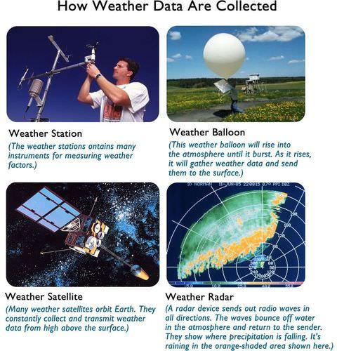 Weather Forecasting Ck 12 Foundation