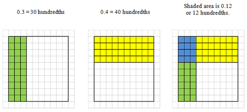 image about Hundredths Grid Printable known as Place Patterns for Decimal Multiplication CK-12 Basis