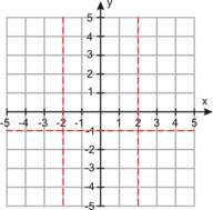 Horizontal and Vertical Asymptotes