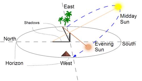 Shadow Diagram