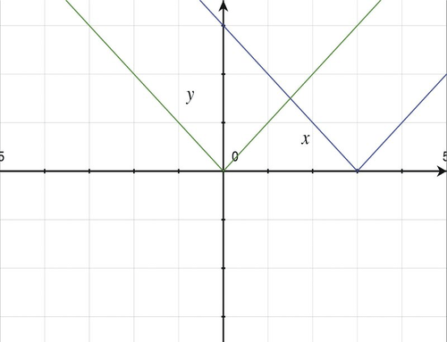 Two Step Linear Equations Worksheet Pdf Function Graphs Combined Transformations  Ck Foundation Patterning Worksheets Grade 4 with R Worksheets This Is The Case Because Y  X    X   And Because  A  A  For All Values Of A Then X    X   Combine Data From Multiple Worksheets Into One Word
