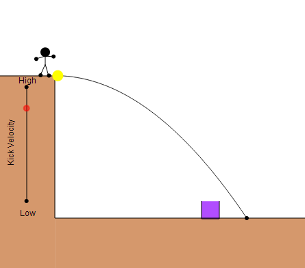 Projectile Motion for an Object Launched Horizontally: Kicking a ball off a cliff