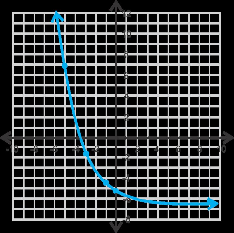 exponential decay ( read ) | algebra | ck-12 foundation