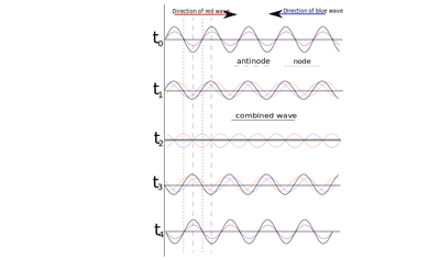 Standing Waves Flashcards