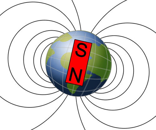Earth's magnetic field is like a bar magnet resides in the center of the planet