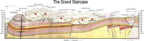 Diagram of the Grand Staircase in Utah