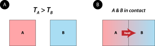 Heat flows from a warm object to a cold object