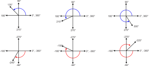 los siguientes diagramas muestran una variedad de ngulos que se forman rotando un rayo a travs de los cuadrantes del plano cartesiano