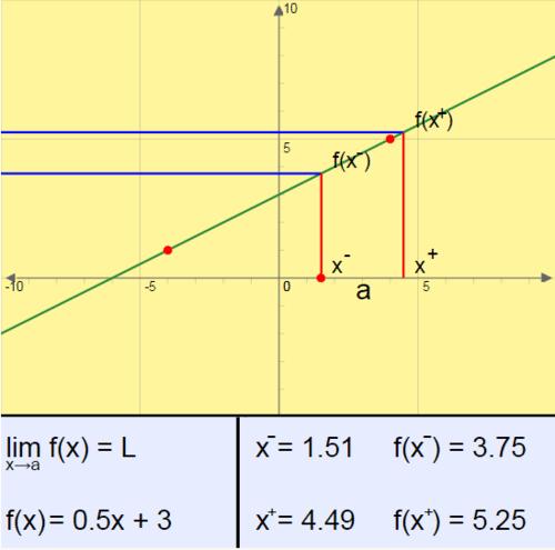 Concept of Limit