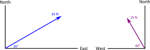 Two vectors on a north-south, east-west grid, one originating between north and east, one originating between north and west