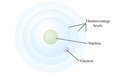 Bohr's Atomic Model Quiz - MS PS