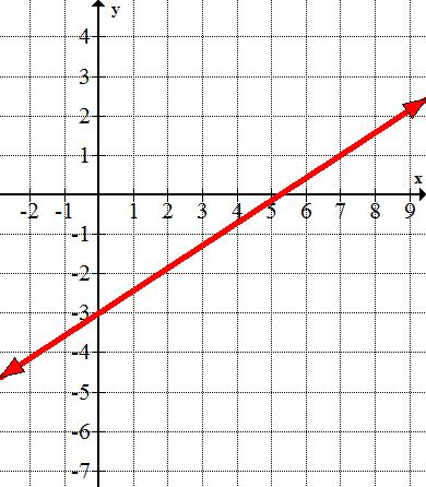 equations of lines from graphs ck 12 foundation. Black Bedroom Furniture Sets. Home Design Ideas