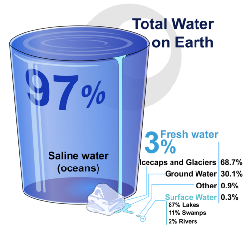 Percentage of fresh water on Earth