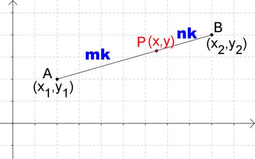 Points that Partition Line Segments