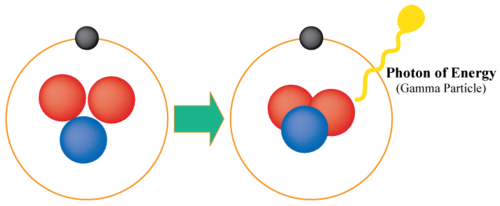 Diagram illustrating gamma decay