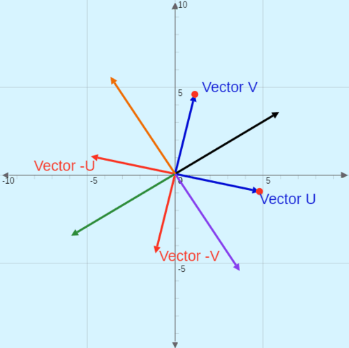 Vector Subtraction