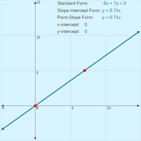 Other Forms Of The Equation Of A Line Point Slope Form And General